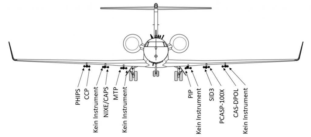 Particles Measurement Sondes (PMS) instrumentation of HALO during CIRRUS-HL
